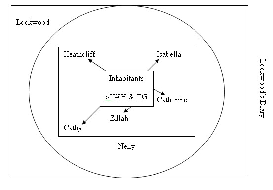Narrative Structure and Techniques in Wuthering Heights.